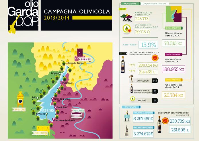 infografica_olio_garda_dop